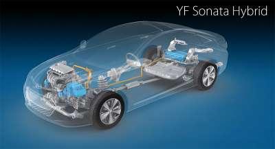 Hyundai Sonata Hybrid Вид силовой установки